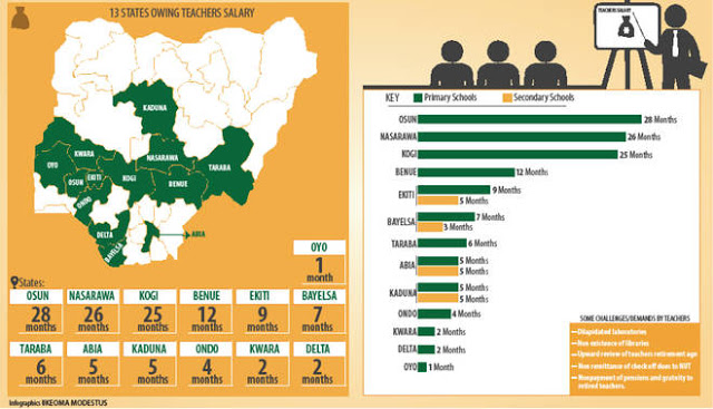 Check Out The List Of 13 States Owing Teachers' Salaries (No. 1 Owes 28 Months Salaries)